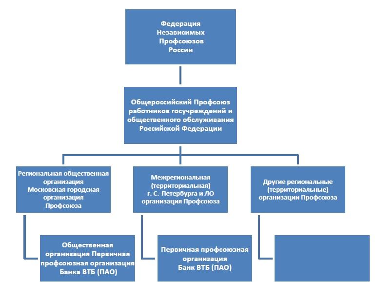 ВТБ Профсоюз в структуре профсоюзов России